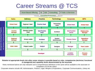 may06_global_hr_indicative_career_paths.ppt