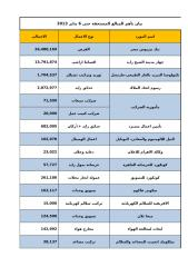 اجمالى الالتزامات حتى 6 يناير 2013.xlsx