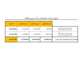 اجمالي التكاليف-فعلي قبل التعديل.xlsx